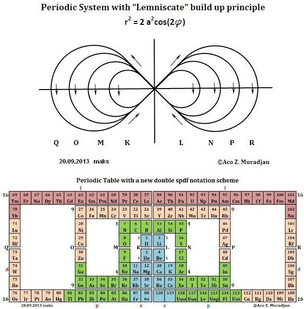 Muradjan's Mathematical Structure of The Periodic Table, 2013.