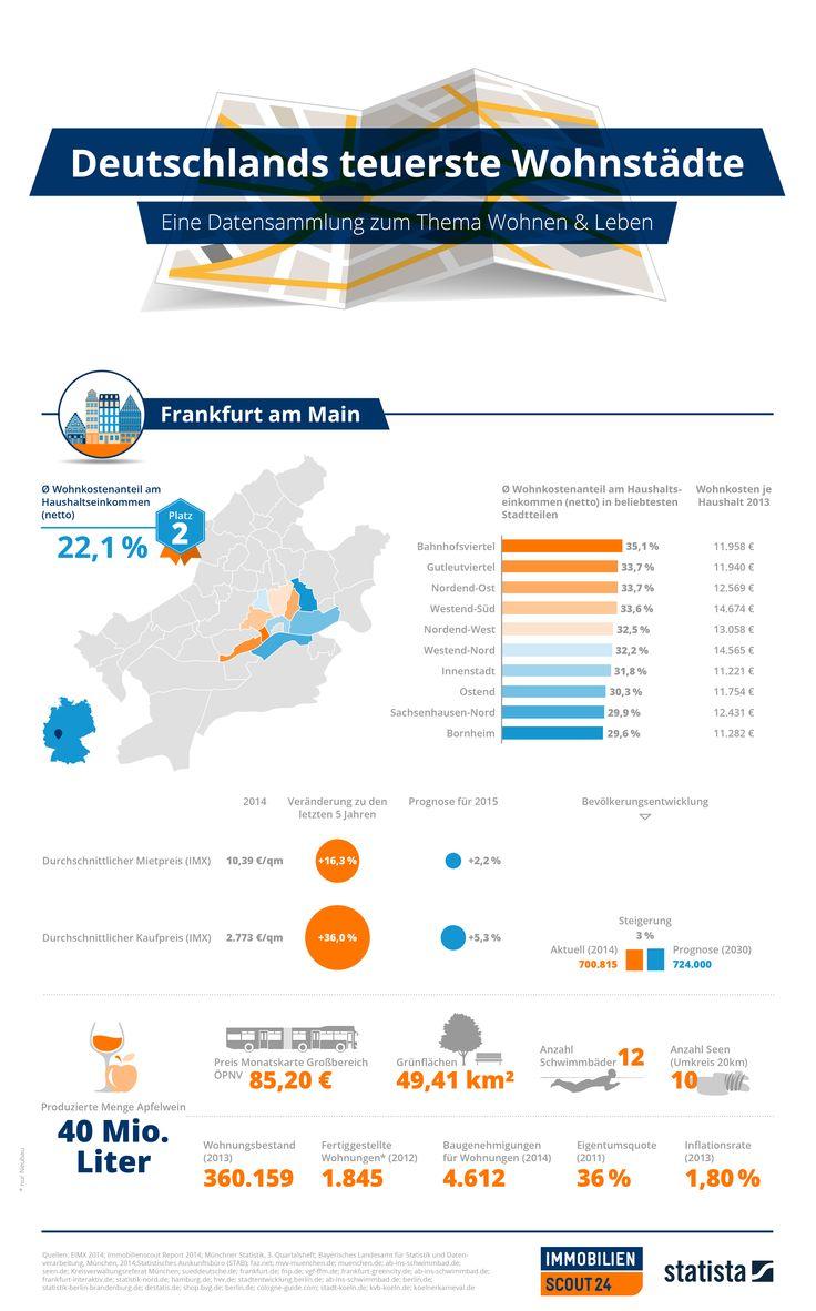 Deutschlands teuerste Städte - Zahlen rund ums Wohnen und Leben in Frankfurt am Main. #Mietpreise #Kaufpreise #Wohnkosten #Bevölkerung #UnnützesWissen #Infografik #FrankfurtamMain