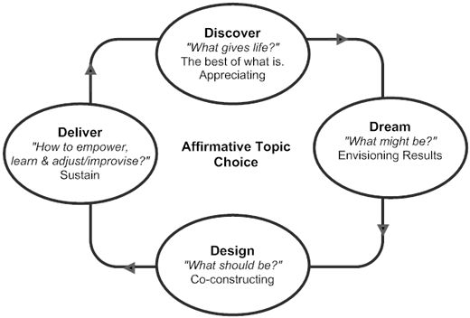 "What ""gives Life"" to your Organization? Appreciative Inquiry and the Quest for the ""Positive Core"""