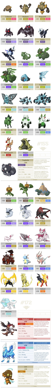 Pokémon for the next region