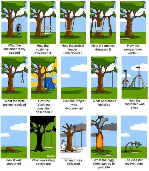 Best En  Agile Images On   Project Management