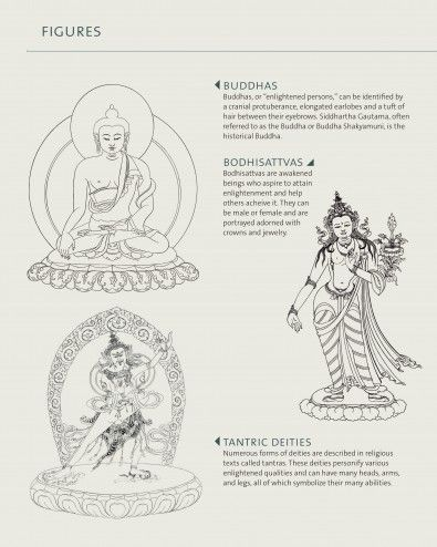 Buddhist Iconography