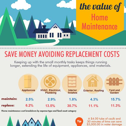 The Value of #HomeMaintenance Infographic