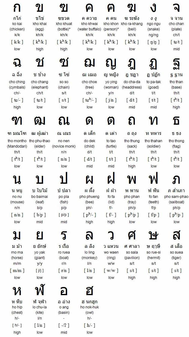 21 best images about Thailand July 2018 on Pinterest Helpful - thai alphabet chart