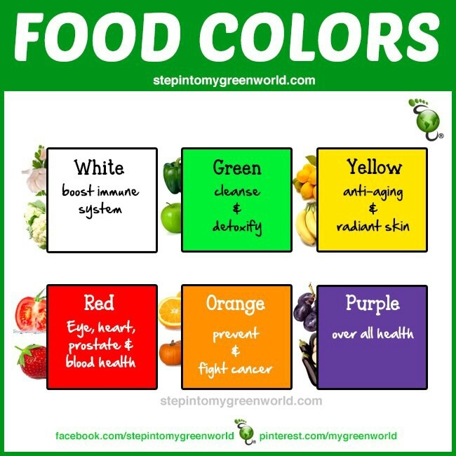 Food color variety benefits info infoographics for Cuisine meaning
