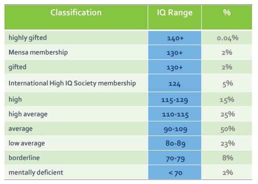 Iq Chart Template 7 Best Images Of IQ Score Levels Chart   IQ Scale Chart,  IQ Test .