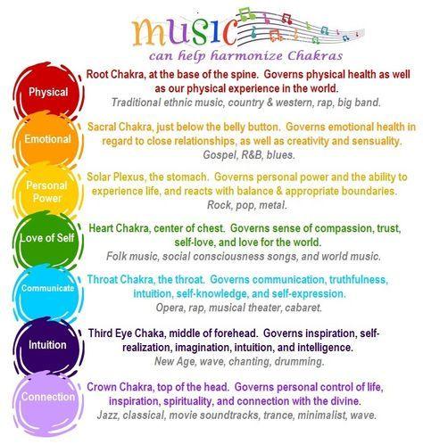 Music Can Help Harmonize Chakras balancedwomensblog.com