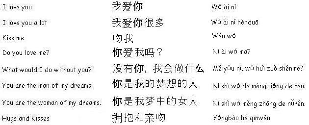 from Giovani dating phrases in mandarin