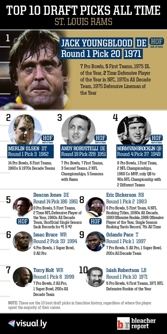 Top 10 Draft Picks of All Time St. Louis Rams NFL Top