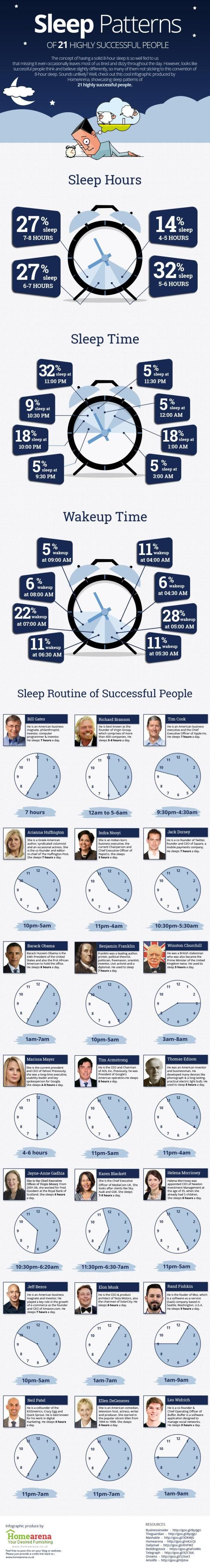 #sleep #patterns of successful people | #JackDorsey sleeps 7 hours a day!!! :) via TIME