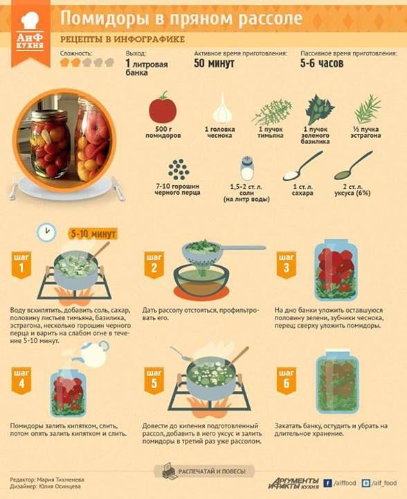 Соленые помидоры – не менее популярная заготовка на зиму, чем огурцы. И их популярность – неудивительна. Ведь летней сочности помидора так не хватает на зимнем столе. Попробуйте приготовить соленые помидоры в пряном рассоле по нашему рецепту: http://www.aif.ru/food/article/65929