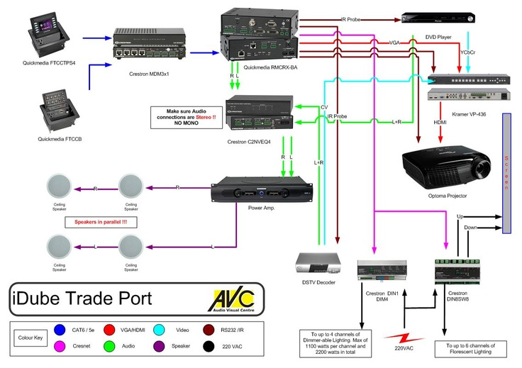 Crestron Quickmeida System With Projector  Audio And