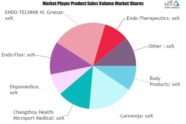 2019 Review Bite Blocks Market Growth Analysis And Market Sizing