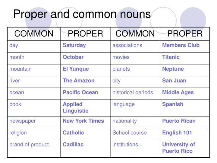 Common and Proper Noun Examples | PPT - English Grammar (The Matrix) PowerPoint Presentation ...