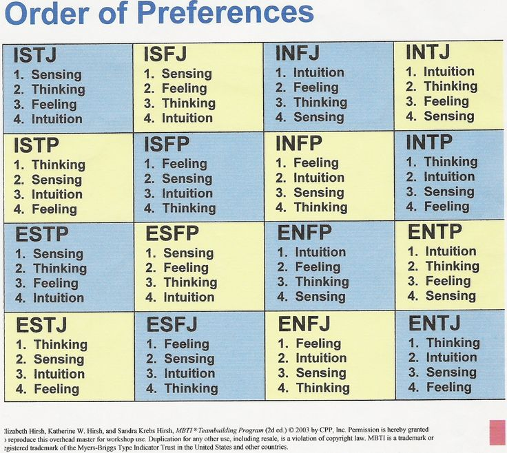myers briggs chart - Google Search