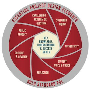 """Why We Changed Our Model of the """"8 Essential Elements of PBL"""" 