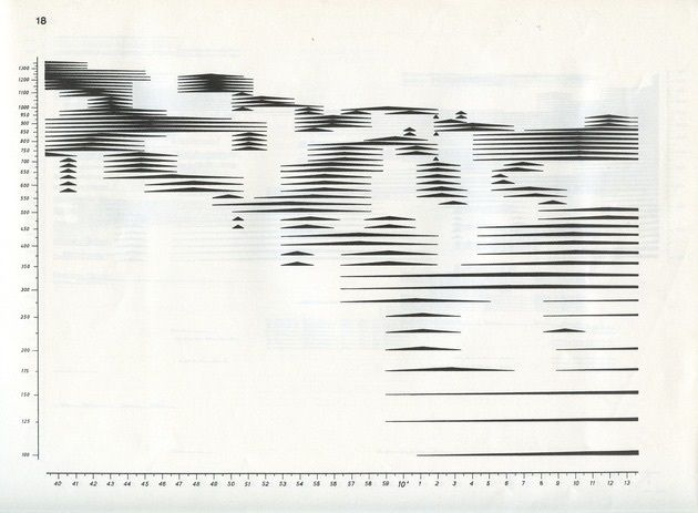Experimental music notation resources - Review - lines                                                                                                                                                                                 More