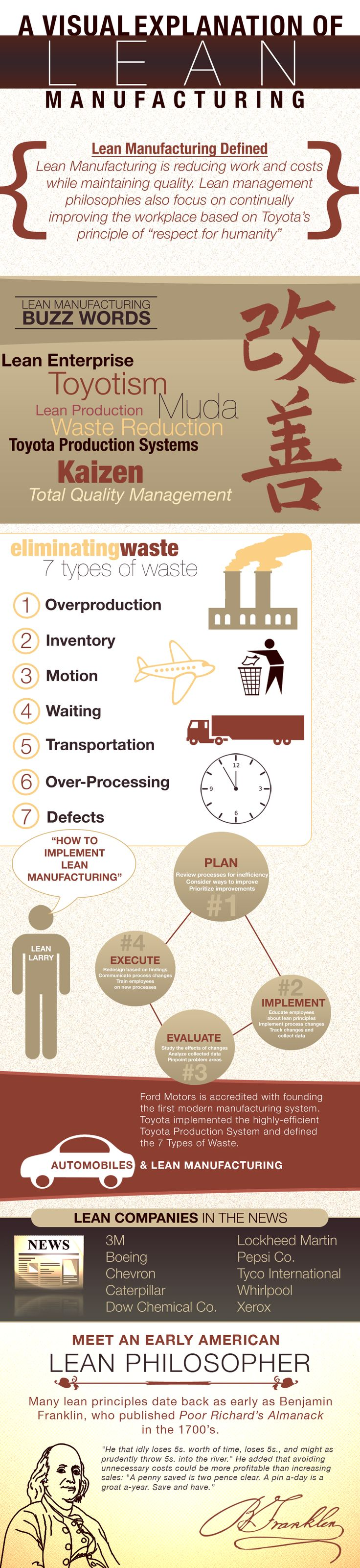 A Visual Explanation of LEAN Manufacturing. Lean Manufacturing is reducing work and coasts while maintain quality.