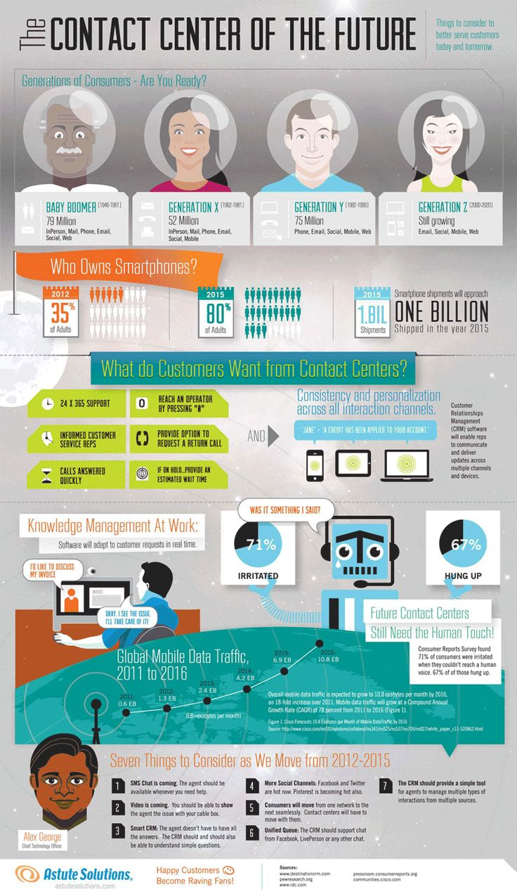 Call Center Management | Unified Contact Center Infographic
