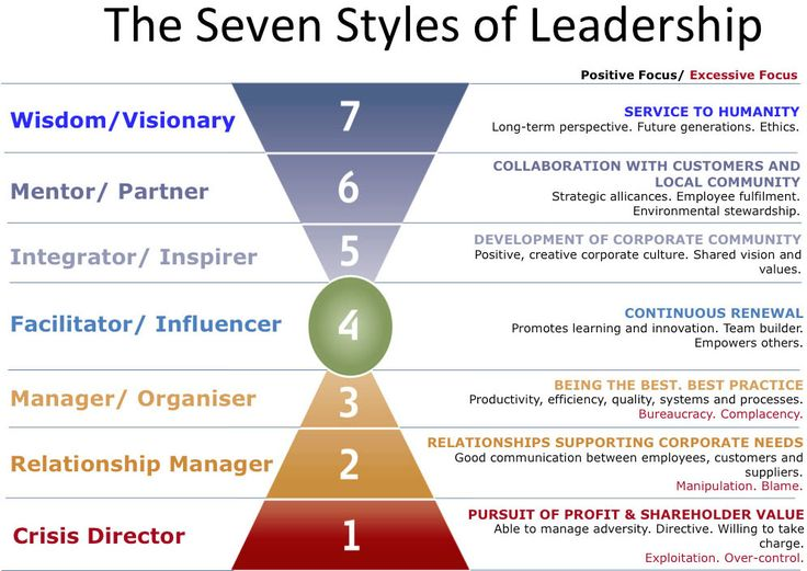 Barrett Value Centre defines Seven Styles of Leadership. Based Richard Barrett's book The New Leadership Paradigm. Using a Leadership Assessment tool, the leader identifies their style to determine their dominant method of leading as well as identifying circumstantial response types.