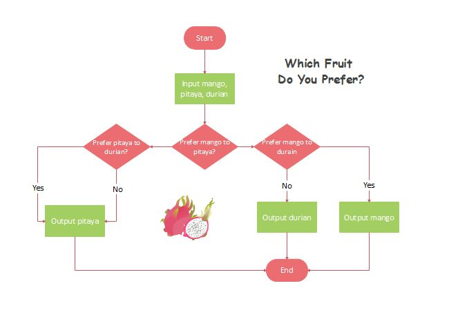 果物選び インフォグラフィック