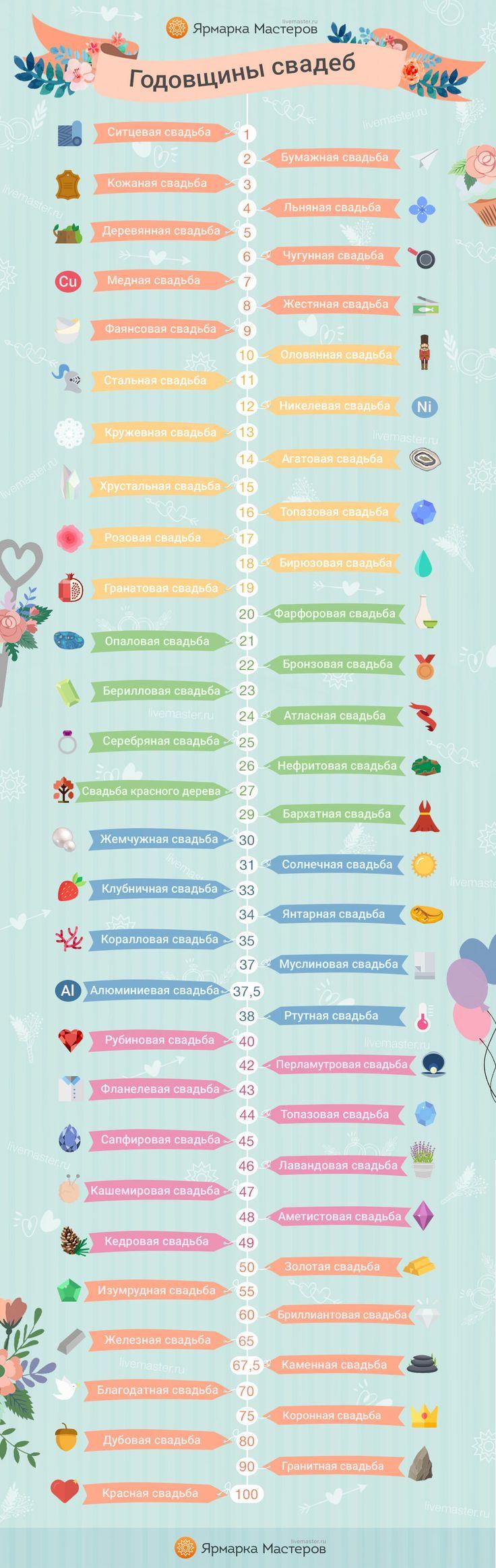 Как называются годовщины свадьбы: инфографика от Ярмарки Мастеров - Ярмарка Мастеров - ручная работа, handmade