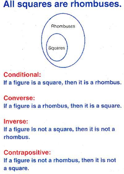 Example Of Conditional Statements Inverse Converse And Contrapositive Lymoore209 Math Pinterest Sample Resume Geometry
