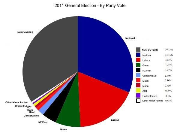Don't tell me your vote wouldn't matter. More people failed to vote last time than the total votes National received.
