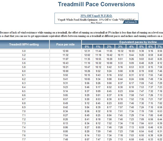 treadmill pace conversions and HIIT workouts plus i love this blog