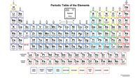 This color periodic table contains each element's electron configuration along with the atomic number, element symbol, element name, and atomic mass.