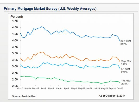 Mortgage rates are headed to 5 percent. But don't blame the Fed.