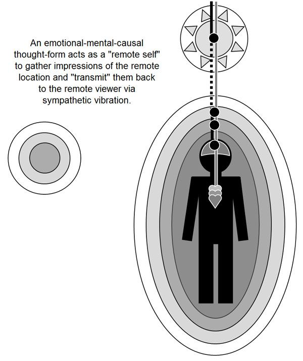 The Mechanism of Remote Viewing