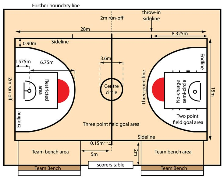 Indoor basketball court dimensions for Indoor sport court dimensions