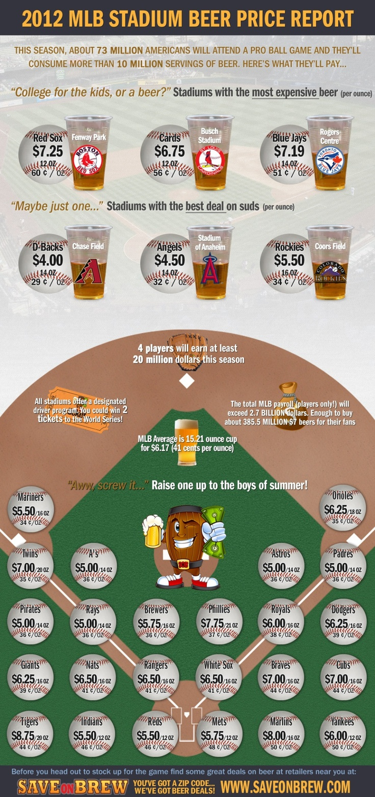 Beer prices in every Major League Baseball stadium photo