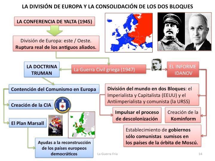 Guerra fría: La división de Europa y la consolidación de los dos bloques