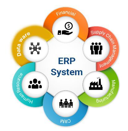 A best in class ERP framework is business programming with usefulness for all aspects of you business incorporated into one vigorous arrangement  view more : http://www.way2begin.com/erp