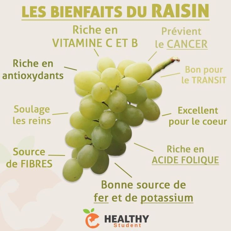 La saison des raisins se termine tout doucement, mais voici tout de même ses différents bienfaits. A privilégier BIO comme d'habitude ! | Healthy Student par Valentin Loiseau, Facebook