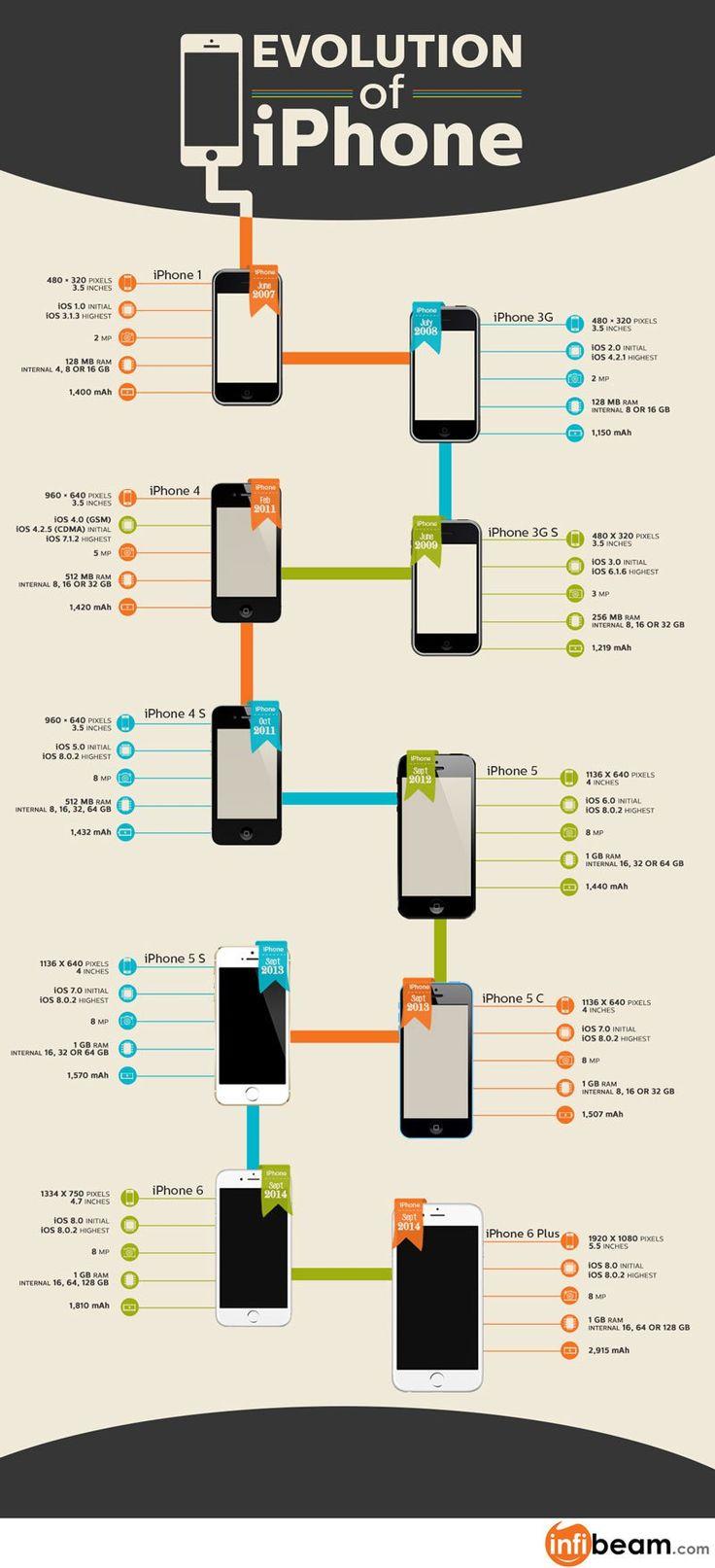 Apple iPhone evolution infographic