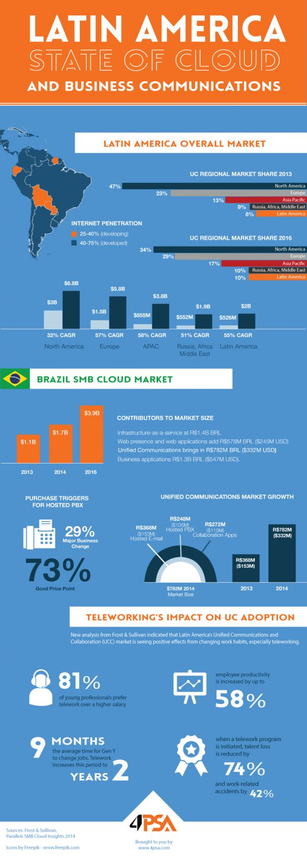 The state of business communications in Brazil [infographic] #UC #Collaboration