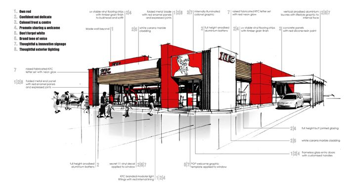 kfc s floor plan Facility location and facility layout analysis is the very initial part of locating new  or relocating existing outlets of an organization such as kfc (kentucky fried.