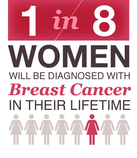 Facts about Breast Cancer in the United States: 1 in 8 women will be diagnosed with Breast Cancer in their lifetime