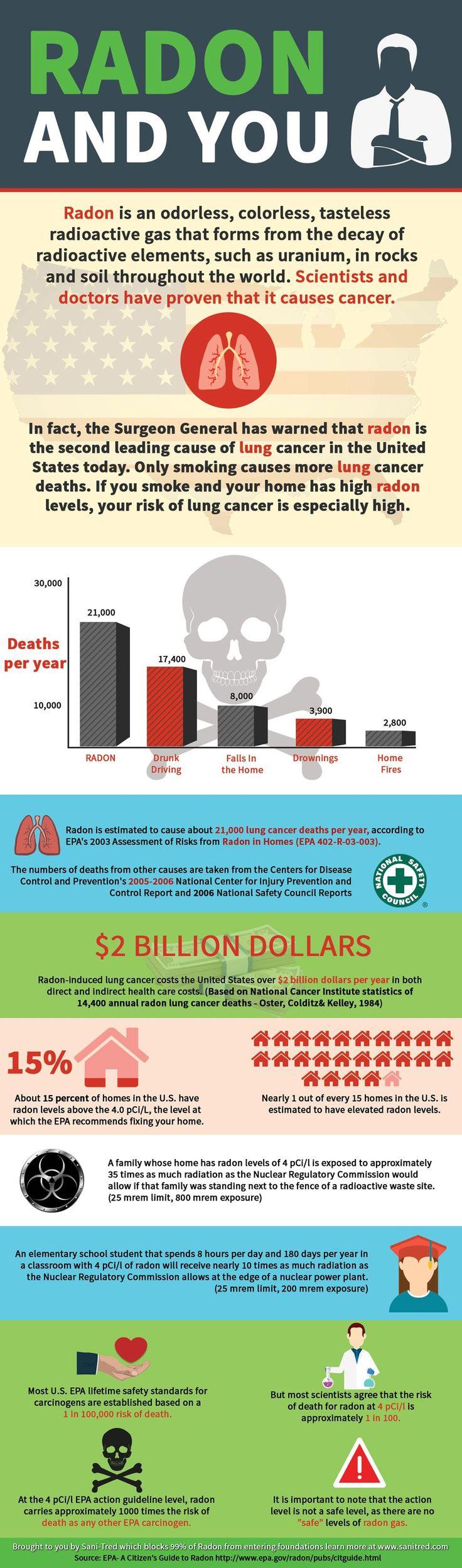 Radon is an odorless, colorless, tasteless radioactive gas