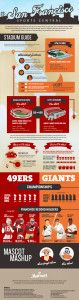 We worked with Marriott to dive into San Francisco sports teams stats and look at stadium comparisons, titles, & record holders of the 49ers and Giants.