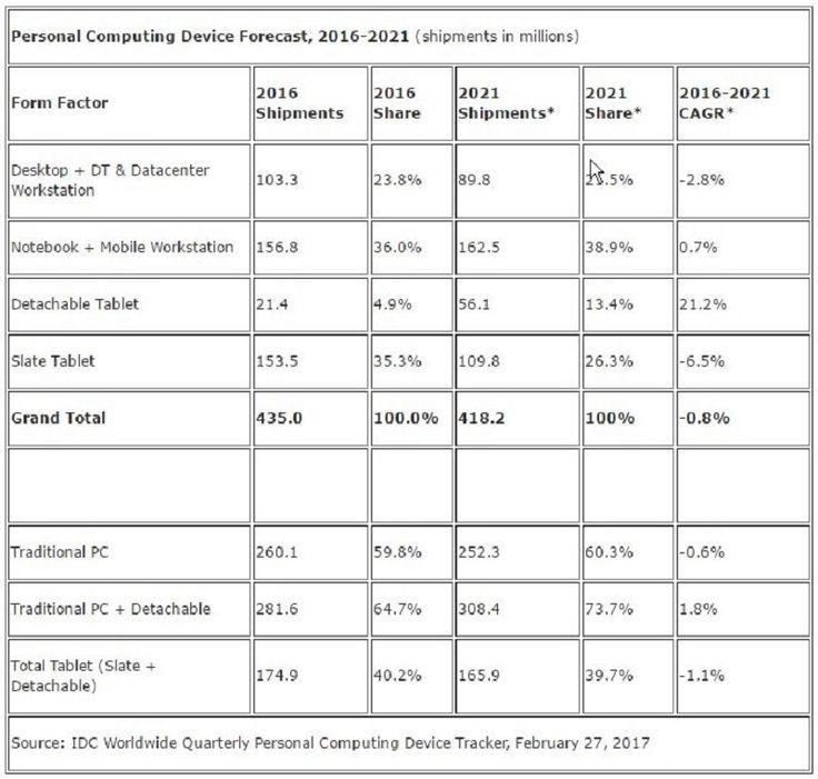 Οι 2-in-1 συσκευές κατακτούν τον κόσμο της τεχνολογίας! - http://secnews.gr/?p=154766 - Σύμφωνα με προβλέψεις της εταιρείας ερευνών IDC εκτιμάτε μια σημαντική αύξηση στην αγορά μέχρι το 2021 για τα αποσπώμενα tablets καθώς θα πετύχουν την πώληση 56.100.000 μονάδων.Οι αποσπώμενες συσκευές,
