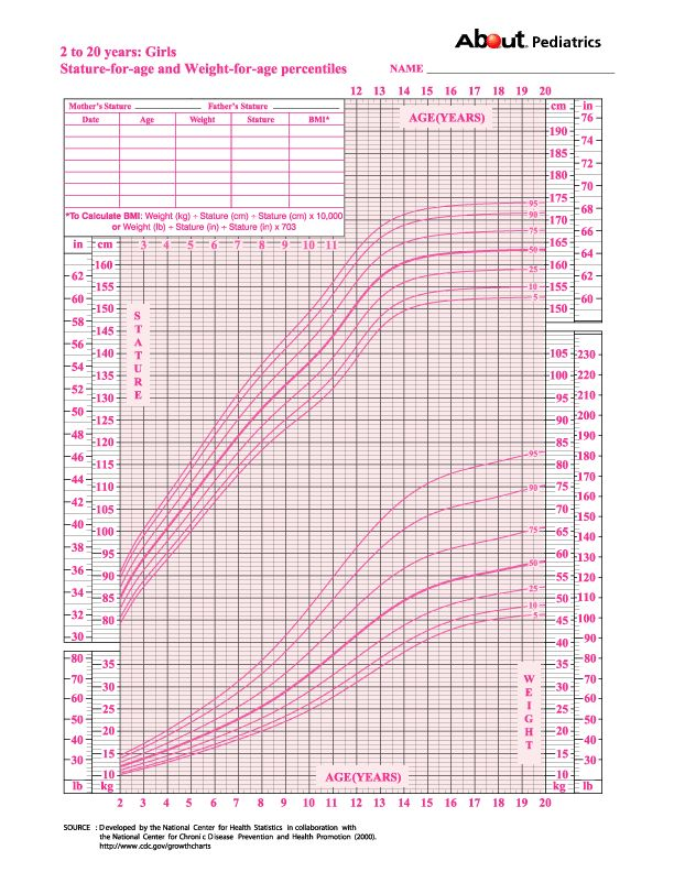 Weight Chart For Girl Chart Weight Pediatric Growth Chart For Girls