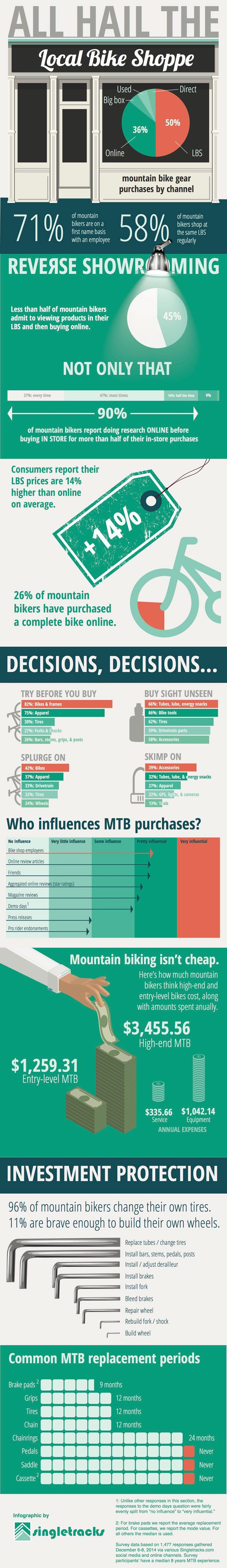 Infographic: All Hail the Local Bike Shop: Survey data shows bike shops still reign supreme! (singletracks)
