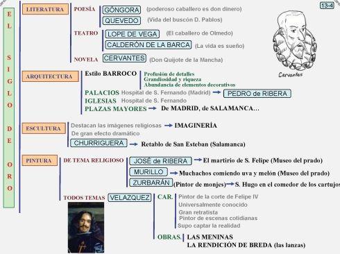 Cuando empezó el siglo XVII, España tenía el imperio más rico y poderoso del mundo. Pero el país tenía grandes problemas internos y conflictos con otros países. En pocas décadas, España perdió el ...
