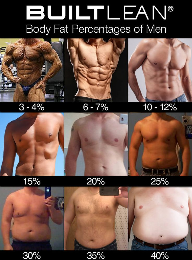 Body fat guide for men.