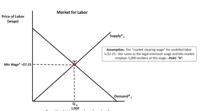 Minimum Wage Graph Explained Minimum Wage Wage Graphing