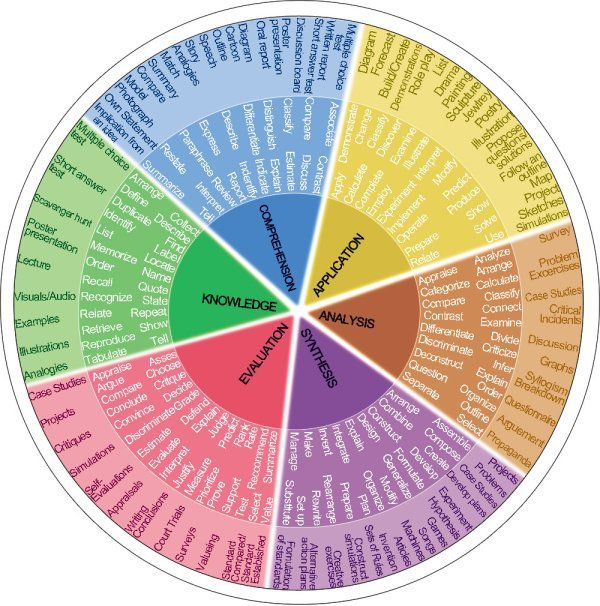 Bloom's Taxonomy Verb Wheel. Aligning assessments with measurable learning objectives